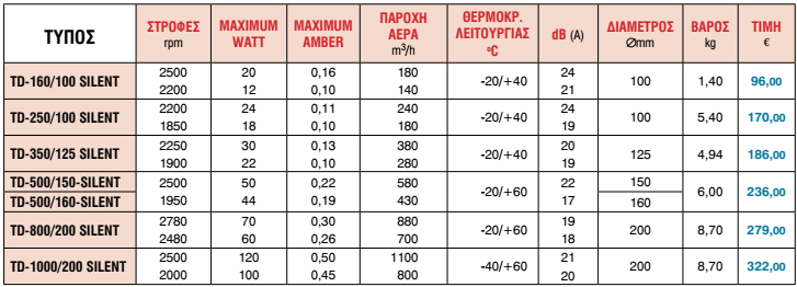 Εξαεριστήρες Αεραγωγών Αθόρυβοι Σειρά TD SILENT 4992c92db03